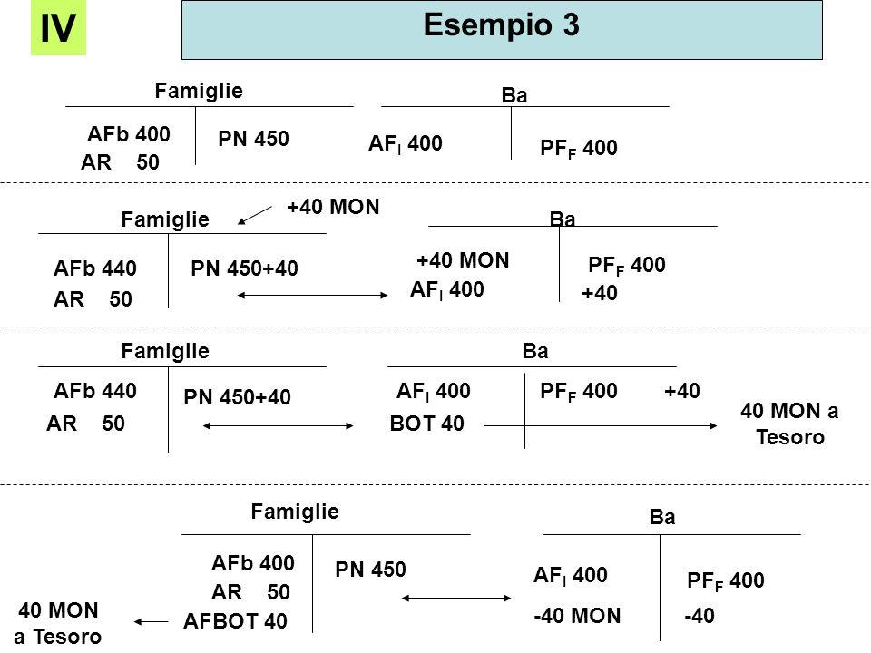 Esempio 3 IV Famiglie AFb 400 AR 50 PN 450 Ba AF I 400 PF F 400 AR 50 AFb 440PN 450+40 +40 MON Famiglie Ba AF I 400 PF F 400 +40 MON +40 AR 50 AFb 440
