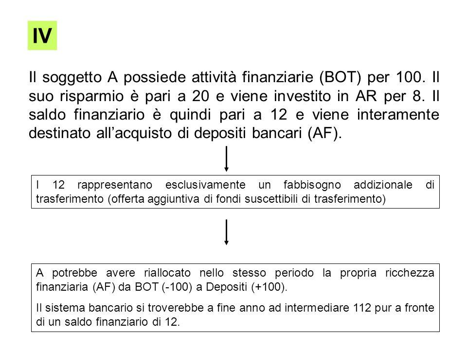 Il soggetto A possiede attività finanziarie (BOT) per 100. Il suo risparmio è pari a 20 e viene investito in AR per 8. Il saldo finanziario è quindi p