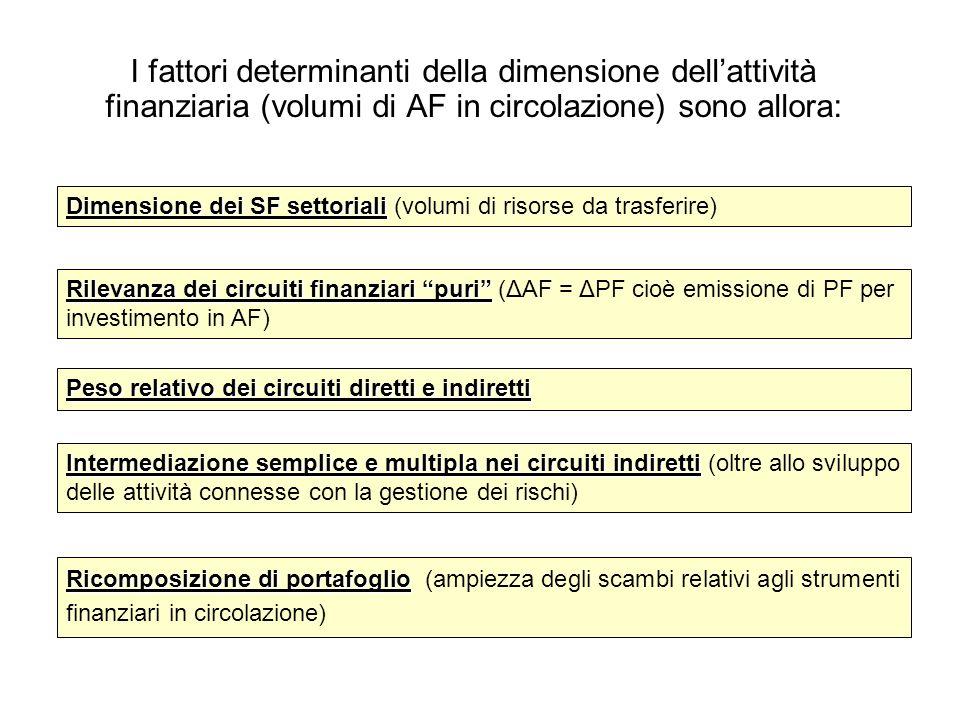 I fattori determinanti della dimensione dellattività finanziaria (volumi di AF in circolazione) sono allora: Dimensione dei SF settoriali Dimensione d