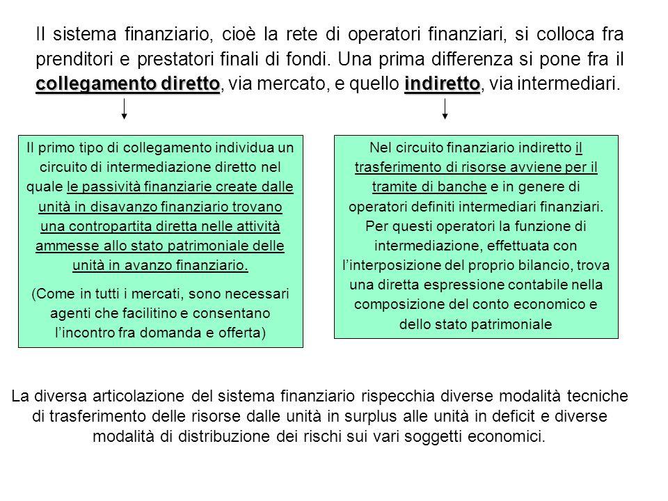 collegamento direttoindiretto Il sistema finanziario, cioè la rete di operatori finanziari, si colloca fra prenditori e prestatori finali di fondi. Un