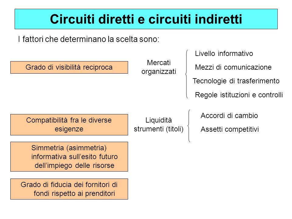 Circuiti diretti e circuiti indiretti I fattori che determinano la scelta sono: Grado di visibilità reciproca Compatibilità fra le diverse esigenze Si