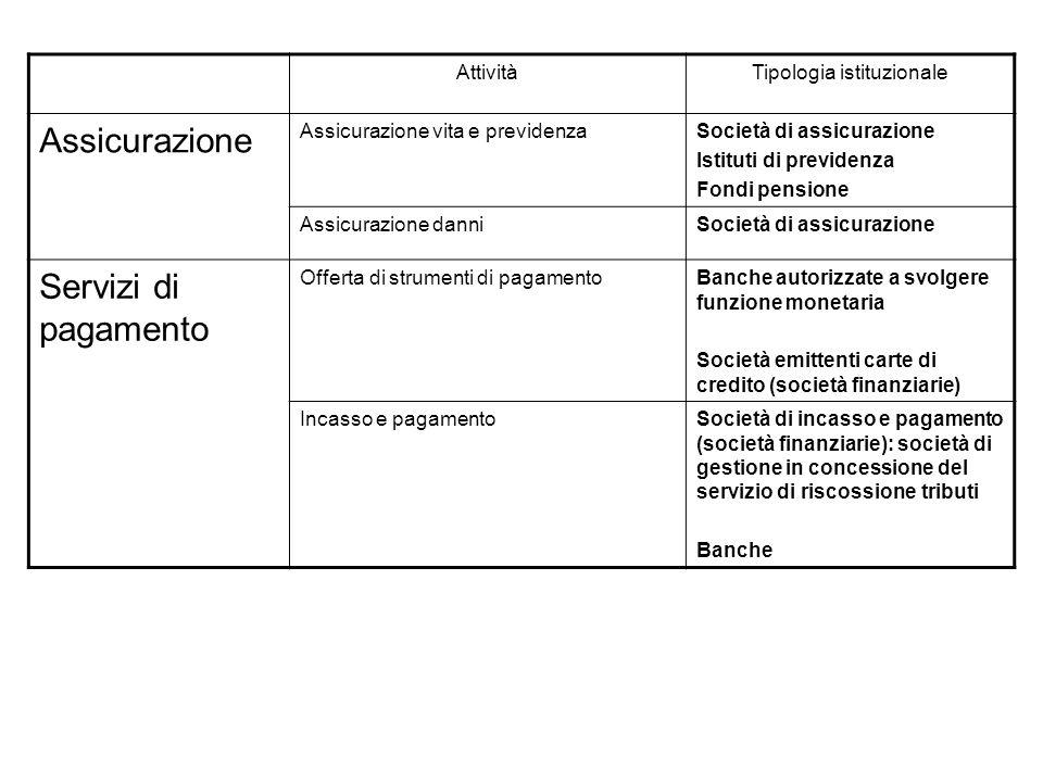 AttivitàTipologia istituzionale Assicurazione Assicurazione vita e previdenzaSocietà di assicurazione Istituti di previdenza Fondi pensione Assicurazi