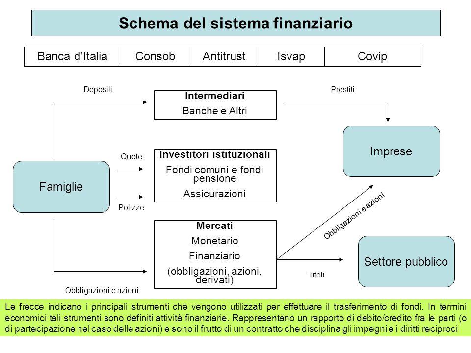 Schema del sistema finanziario Banca dItaliaConsobAntitrustIsvapCovip Intermediari Banche e Altri Investitori istituzionali Fondi comuni e fondi pensi