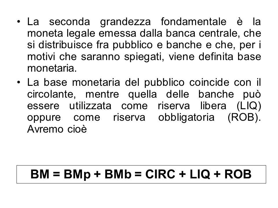 La seconda grandezza fondamentale è la moneta legale emessa dalla banca centrale, che si distribuisce fra pubblico e banche e che, per i motivi che sa