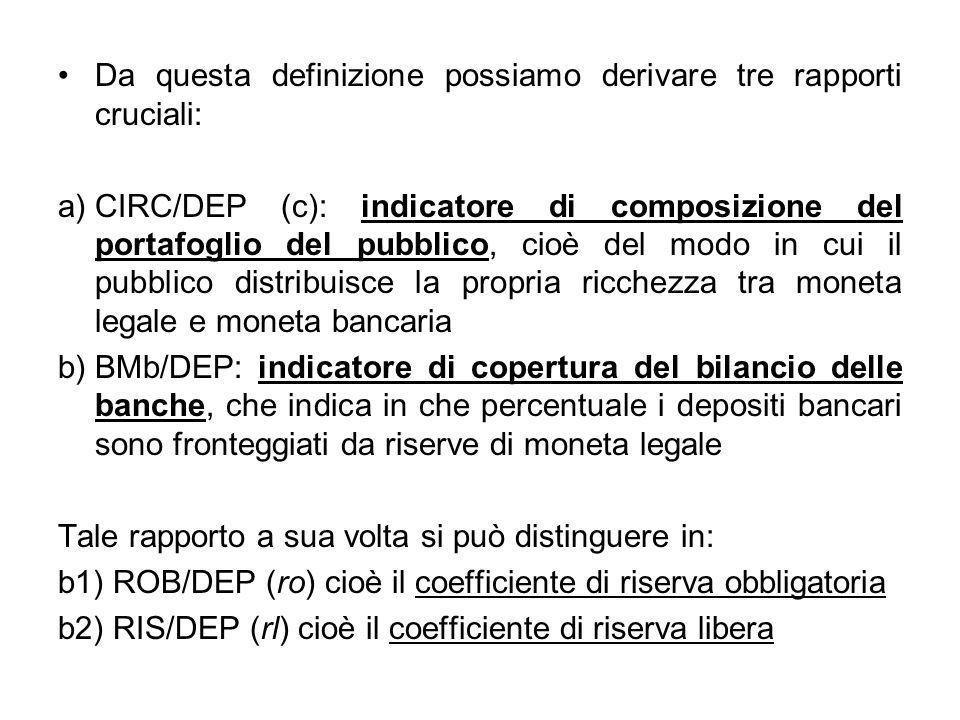 Da questa definizione possiamo derivare tre rapporti cruciali: a)CIRC/DEP (c): indicatore di composizione del portafoglio del pubblico, cioè del modo
