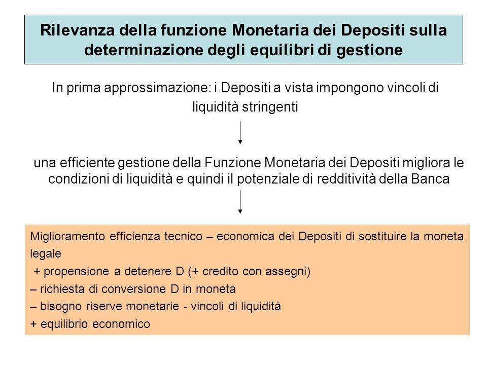 Rilevanza della funzione Monetaria dei Depositi sulla determinazione degli equilibri di gestione In prima approssimazione: i Depositi a vista impongon