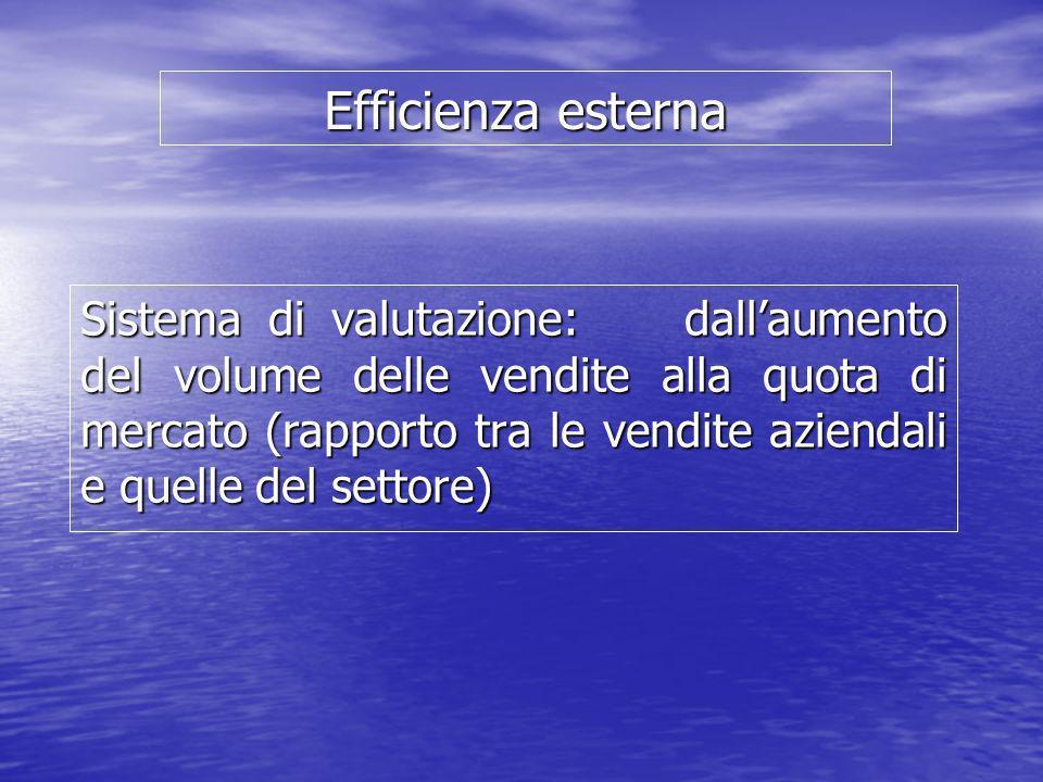 Efficienza esterna Sistema di valutazione: dallaumento del volume delle vendite alla quota di mercato (rapporto tra le vendite aziendali e quelle del