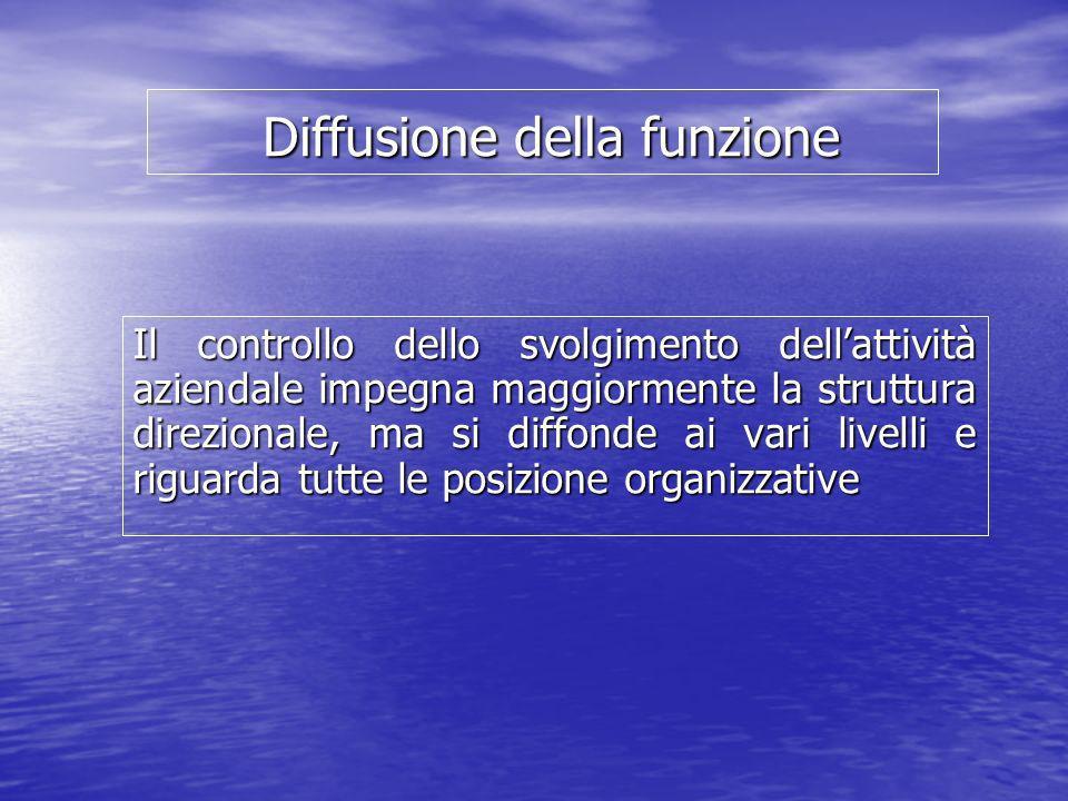 Diffusione della funzione Diffusione della funzione Il controllo dello svolgimento dellattività aziendale impegna maggiormente la struttura direzional
