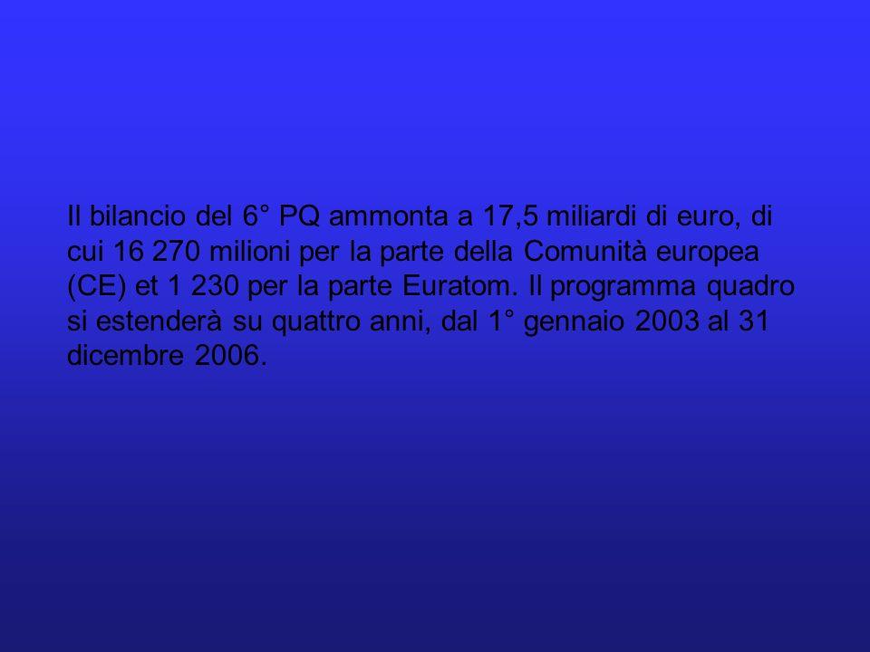 Il bilancio del 6° PQ ammonta a 17,5 miliardi di euro, di cui 16 270 milioni per la parte della Comunità europea (CE) et 1 230 per la parte Euratom. I