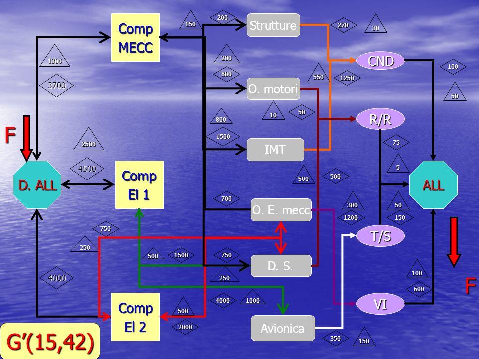 D. ALL CompMECC Comp El 1 Comp El 2 Strutture O. motori O. E. mecc D. S. IMT Avionica CND R/R T/S VI ALL F F 3700 4500 4000 200 800 1500 700 750 1500
