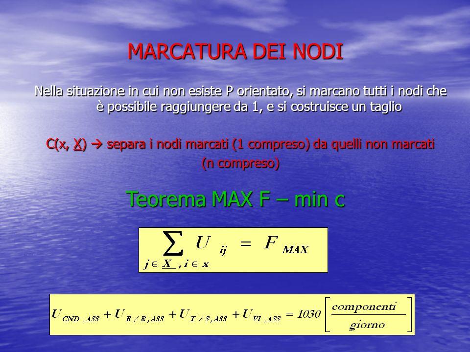 MARCATURA DEI NODI Nella situazione in cui non esiste P orientato, si marcano tutti i nodi che è possibile raggiungere da 1, e si costruisce un taglio