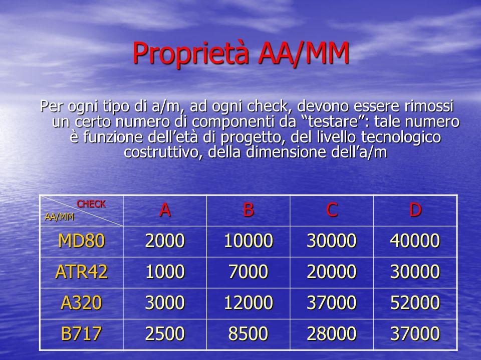 Proprietà AA/MM Per ogni tipo di a/m, ad ogni check, devono essere rimossi un certo numero di componenti da testare: tale numero è funzione delletà di