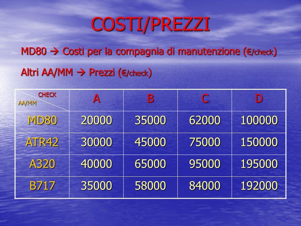COSTI/PREZZI AA/MMABCD MD80200003500062000100000 ATR42300004500075000150000 A320400006500095000195000 B717350005800084000192000 MD80 Costi per la comp
