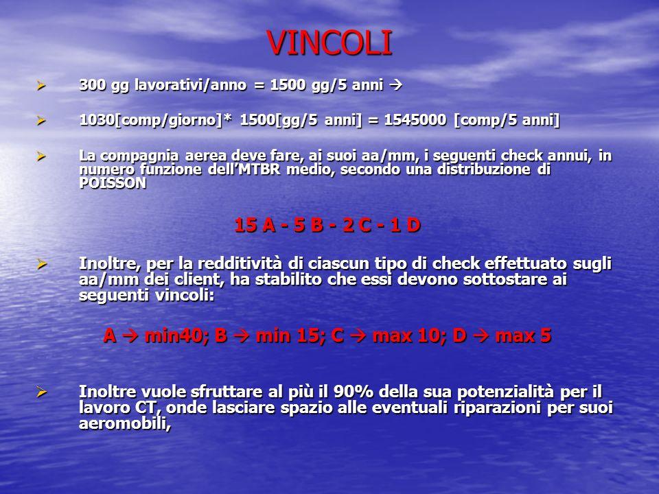 VINCOLI 300 gg lavorativi/anno = 1500 gg/5 anni 1030[comp/giorno]* 1500[gg/5 anni] = 1545000 [comp/5 anni] La compagnia aerea deve fare, ai suoi aa/mm
