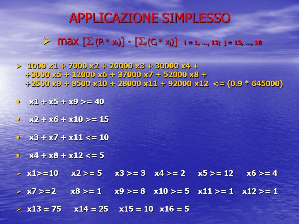 APPLICAZIONE SIMPLESSO max [ i (P i * x i ) ] - [ j (C j * x j ) ] i = 1, …, 12; j = 13, …, 16 max [ i (P i * x i ) ] - [ j (C j * x j ) ] i = 1, …, 1