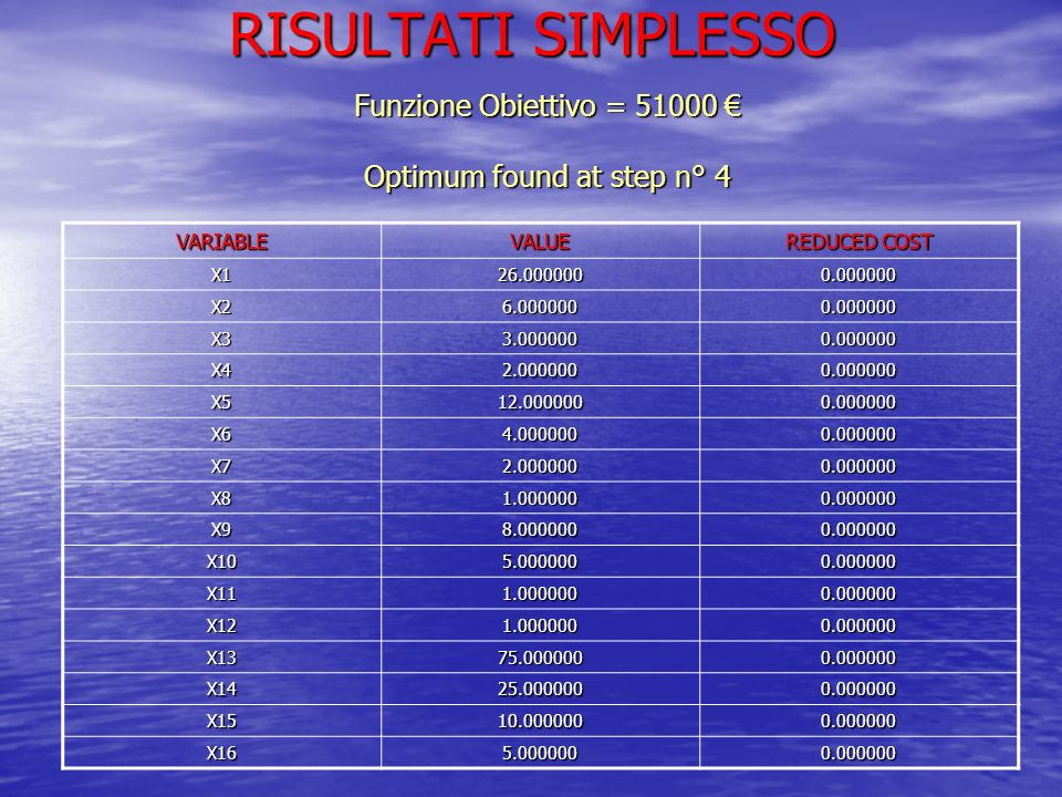 RISULTATI SIMPLESSO Funzione Obiettivo = 51000 Optimum found at step n° 4 VARIABLEVALUE REDUCED COST X126.0000000.000000 X26.0000000.000000 X33.000000