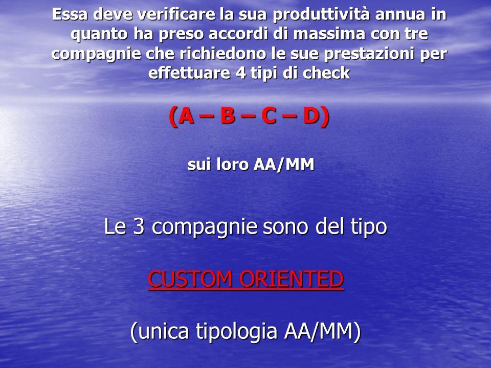 Proprietà AA/MM Per ogni tipo di a/m, ad ogni check, devono essere rimossi un certo numero di componenti da testare: tale numero è funzione delletà di progetto, del livello tecnologico costruttivo, della dimensione della/m CHECK CHECKAA/MMABCD MD802000100003000040000 ATR42100070002000030000 A3203000120003700052000 B717250085002800037000