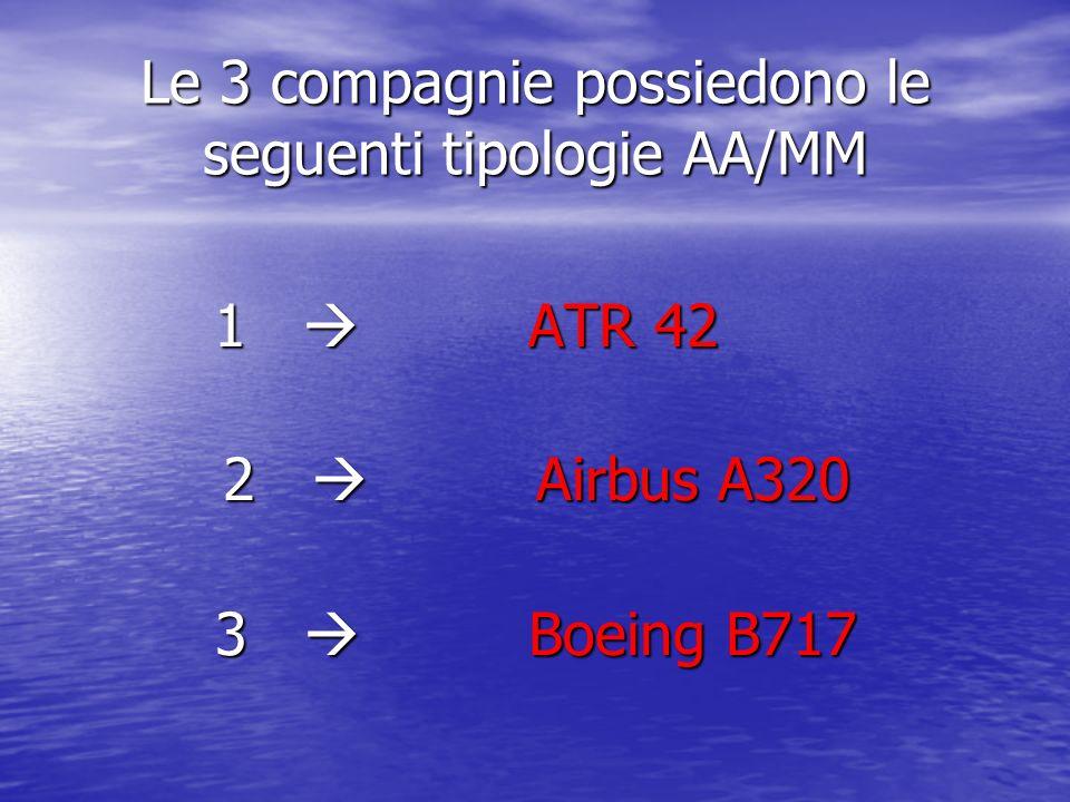 COSTI/PREZZI AA/MMABCD MD80200003500062000100000 ATR42300004500075000150000 A320400006500095000195000 B717350005800084000192000 MD80 Costi per la compagnia di manutenzione ( /check ) Altri AA/MM Prezzi ( /check )