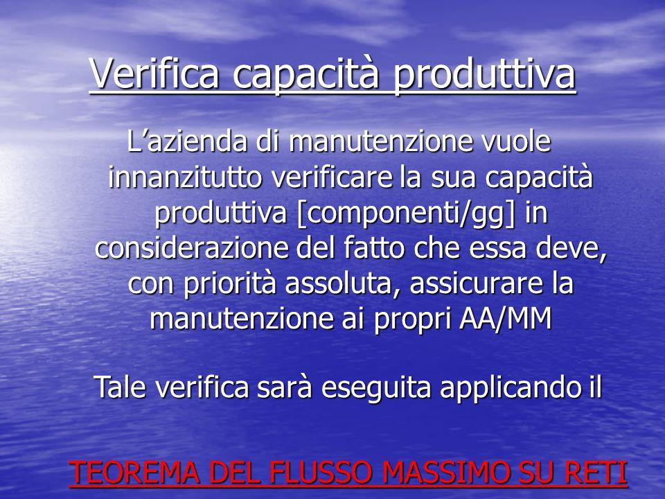 Verifica capacità produttiva Lazienda di manutenzione vuole innanzitutto verificare la sua capacità produttiva [componenti/gg] in considerazione del f