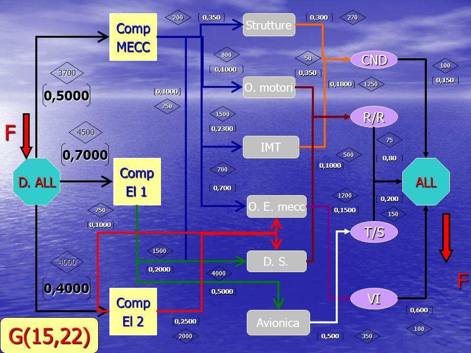 D. ALL CompMECC Comp El 1 Comp El 2 Strutture O. motori O. E. mecc D. S. IMT Avionica CND R/R T/S VI ALL F F 0,5000 0,7000 0,4000 0,350 0,1000 0,2300