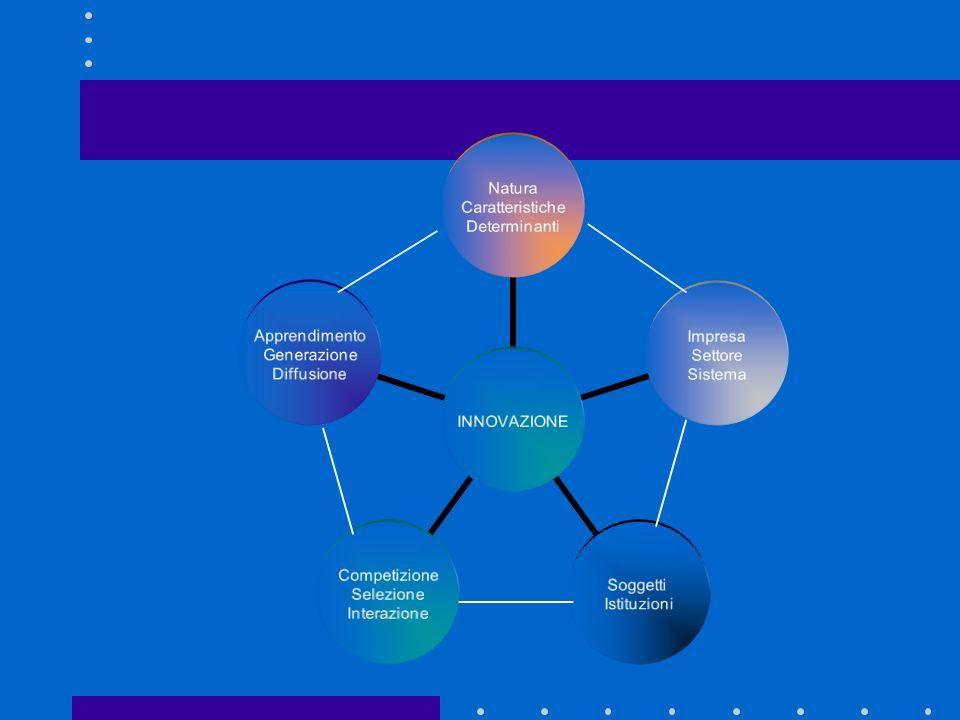 Innovazione influisce sul modo di agire, crescere, competere o cooperare delle imprese e degli attori economici Leconomia dellinnovazione ha come obiettivo lanalisi di tutti gli aspetti, peraltro interrelati, legati al processo di innovazione (tecnologica) come nei diagrammi seguenti Economia dellinnovazione