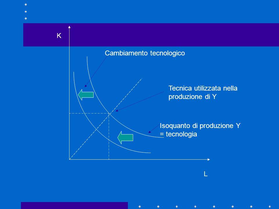 Tecnica e tecnologia: definizioni matematiche Tecnica: combinazione di fattori sullisoquanto di produzione Tecnologia: forma e posizione dellintero isoquanto Progresso tecnologico: spostamento della funzione di produzione nel tempo, cioè lo spostamento dellisoquanto