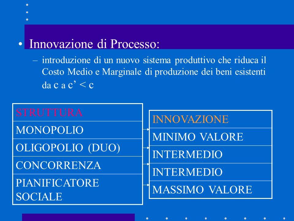 Incentivi allattività innovativa e concentrazione del mercato Quali sono gli incentivi ad introdurre una innovazione di processo per unimpresa che opera in industrie con diversa concentrazione.