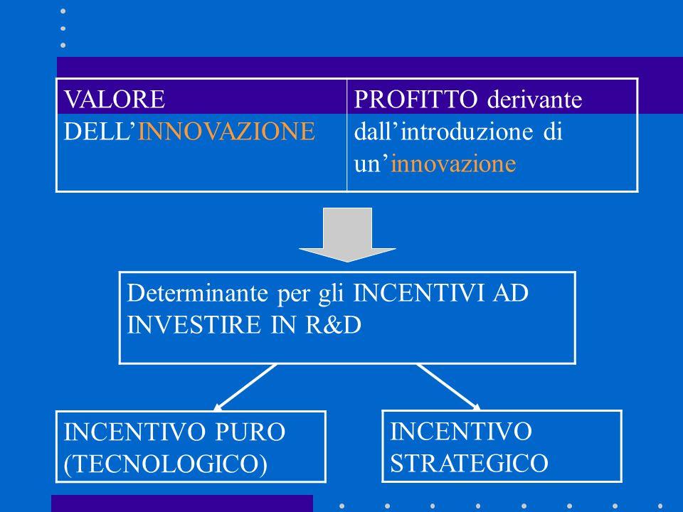 Innovazione di Processo: –introduzione di un nuovo sistema produttivo che riduca il Costo Medio e Marginale di produzione dei beni esistenti da c a c < c STRUTTURA MONOPOLIO OLIGOPOLIO (DUO) CONCORRENZA PIANIFICATORE SOCIALE INNOVAZIONE MINIMO VALORE INTERMEDIO MASSIMO VALORE