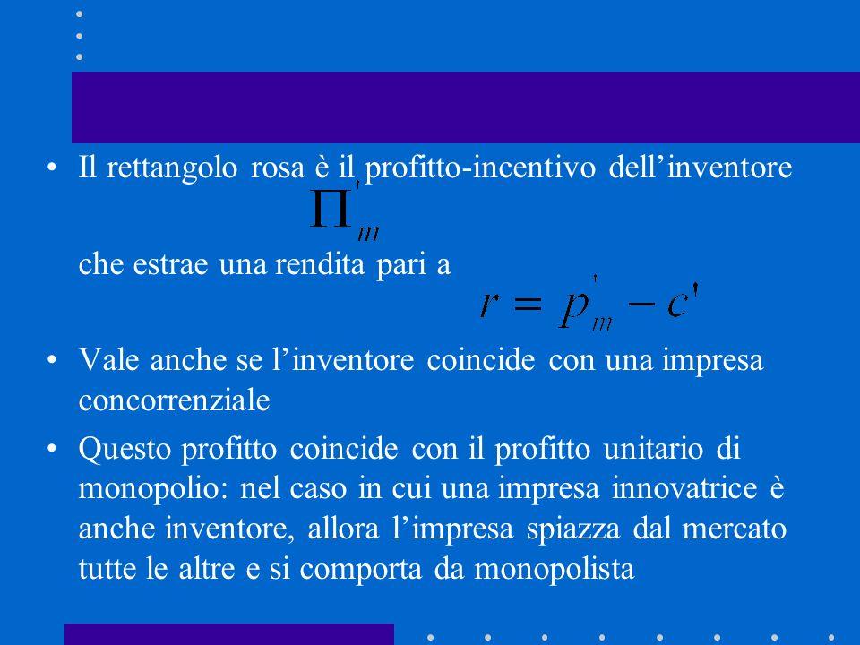 D p=c d xcxc p x c pmpm xmxm p m = c + r Invenzione drastica