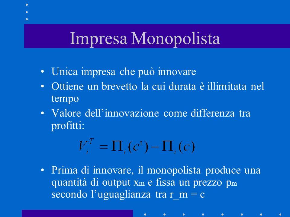 Invenzione non drastica p x D c d xcxc c r = c – c p m = c La rendita dellinnovatore dipende dal prezzo di mercato del bene!