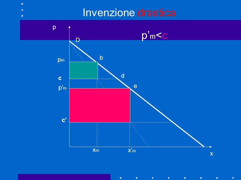 p x D xmxm r_m c pmpm b dg Area verde = profitto originario, prima dellintroduzione di una innovazione