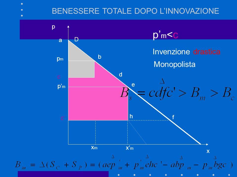 D p=c d xcxc p x c pmpm xmxm p m = c + r Invenzione drastica a e h BENESSERE TOTALE DOPO LINNOVAZIONE Industria concorrenziale f
