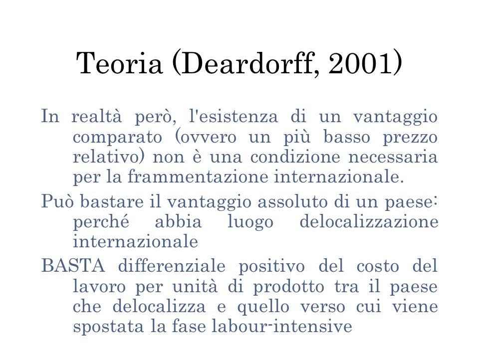 Teoria (Deardorff, 2001) In realtà però, l esistenza di un vantaggio comparato (ovvero un più basso prezzo relativo) non è una condizione necessaria per la frammentazione internazionale.