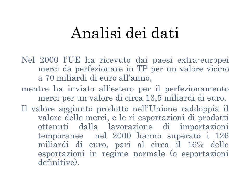 Analisi dei dati Nel 2000 lUE ha ricevuto dai paesi extra-europei merci da perfezionare in TP per un valore vicino a 70 miliardi di euro allanno, mentre ha inviato allestero per il perfezionamento merci per un valore di circa 13,5 miliardi di euro.