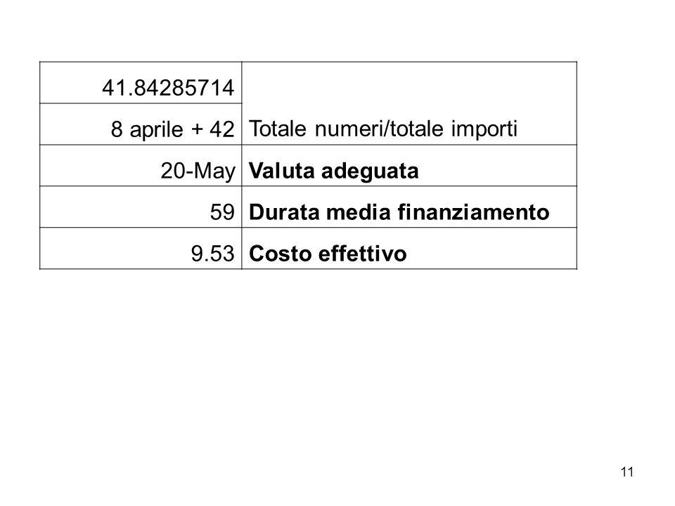 11 41.84285714 Totale numeri/totale importi 8 aprile + 42 20-MayValuta adeguata 59Durata media finanziamento 9.53Costo effettivo