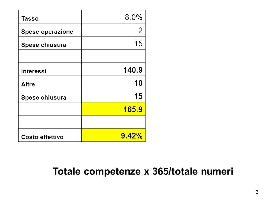 6 Tasso 8.0% Spese operazione 2 Spese chiusura 15 Interessi 140.9 Altre 10 Spese chiusura 15 165.9 Costo effettivo 9.42% Totale competenze x 365/totale numeri
