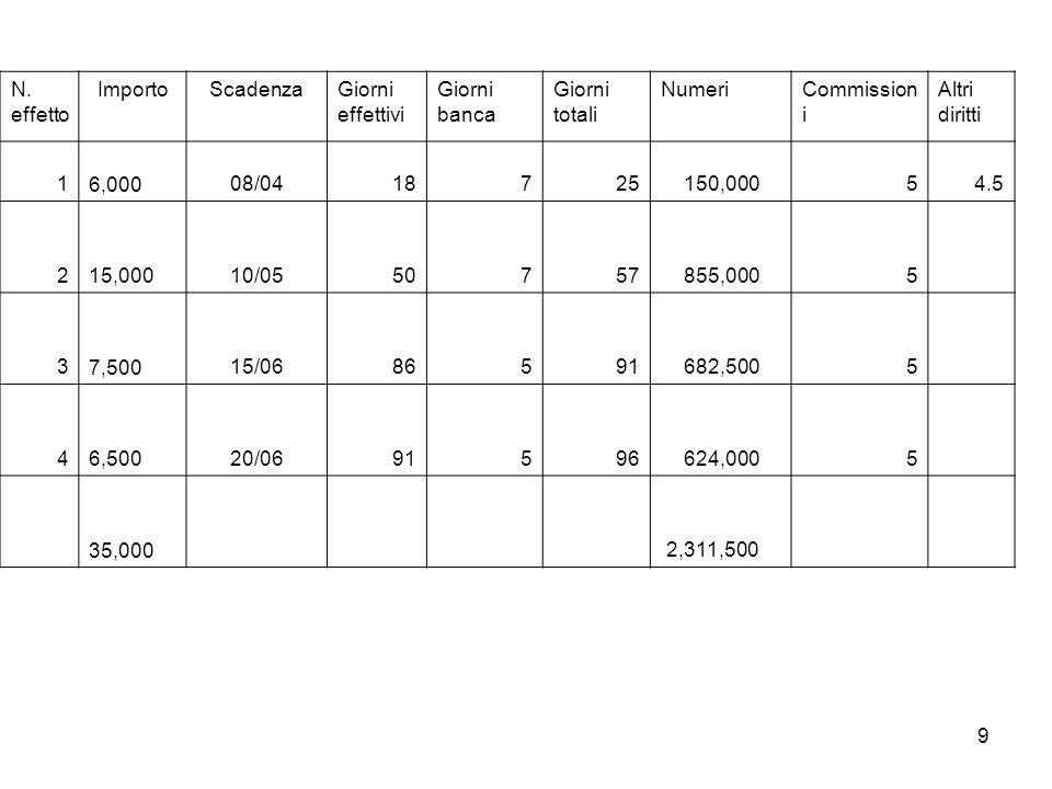 9 N. effetto ImportoScadenzaGiorni effettivi Giorni banca Giorni totali NumeriCommission i Altri diritti 1 6,00008/0418725 150,00054.5 2 15,00010/0550