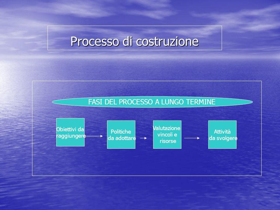 Processo di costruzione Obiettivi da raggiungere Politiche da adottare Valutazione vincoli e risorse Attività da svolgere FASI DEL PROCESSO A LUNGO TERMINE