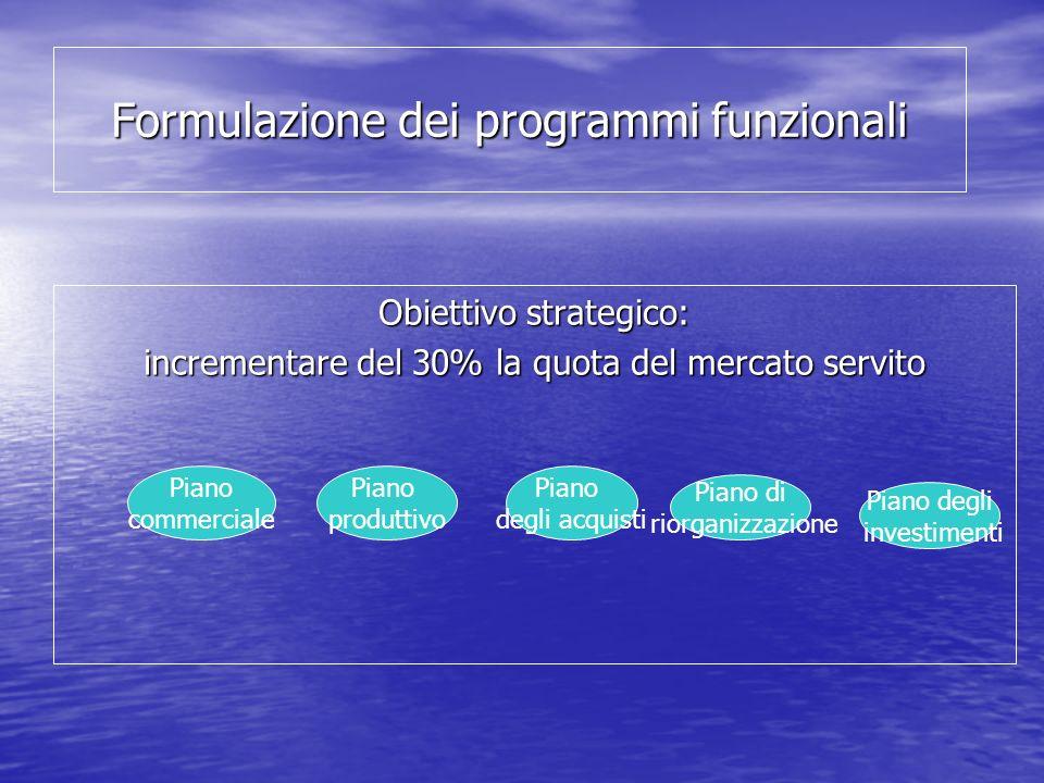 Formulazione dei programmi funzionali Obiettivo strategico: incrementare del 30% la quota del mercato servito Piano commerciale Piano produttivo Piano degli acquisti Piano di riorganizzazione Piano degli investimenti