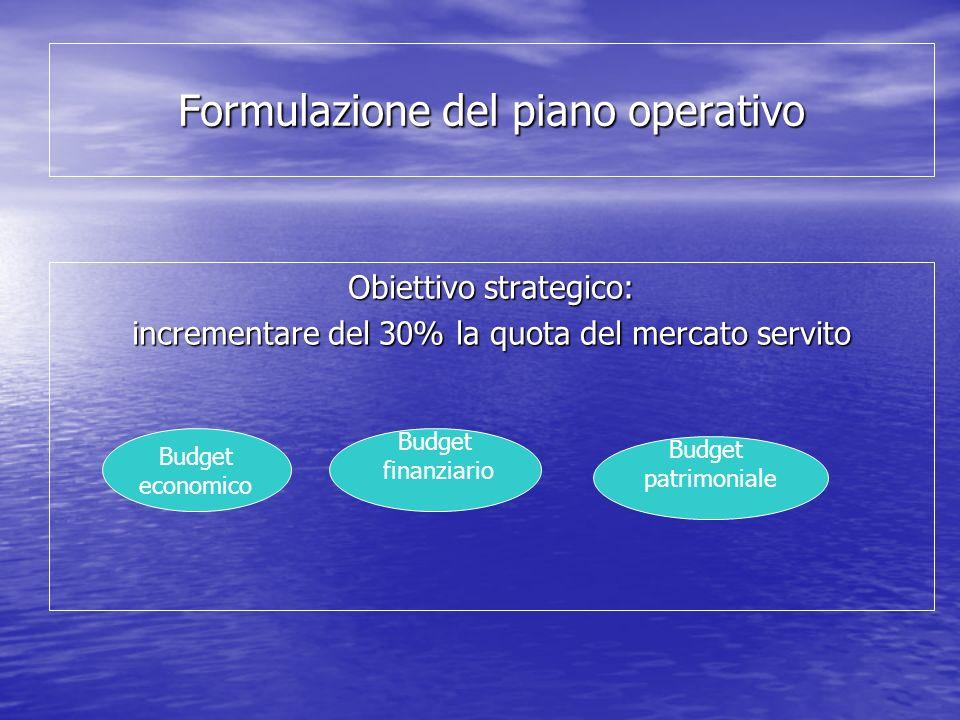 Formulazione del piano operativo Obiettivo strategico: incrementare del 30% la quota del mercato servito Budget economico Budget finanziario Budget patrimoniale