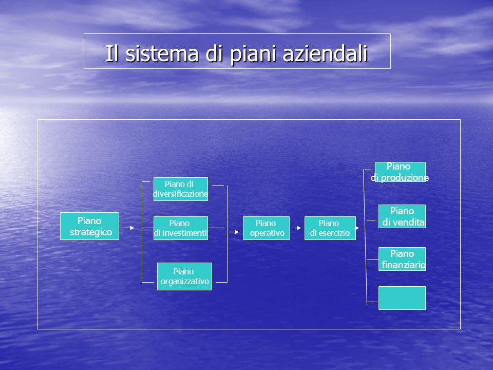 Il sistema di piani aziendali Piano strategico Piano di diversificazione Piano di investimenti Piano organizzativo Piano operativo Piano di esercizio Piano di produzione Piano di vendita Piano finanziario