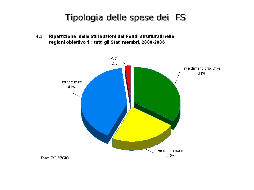 Tipologia delle spese dei FS