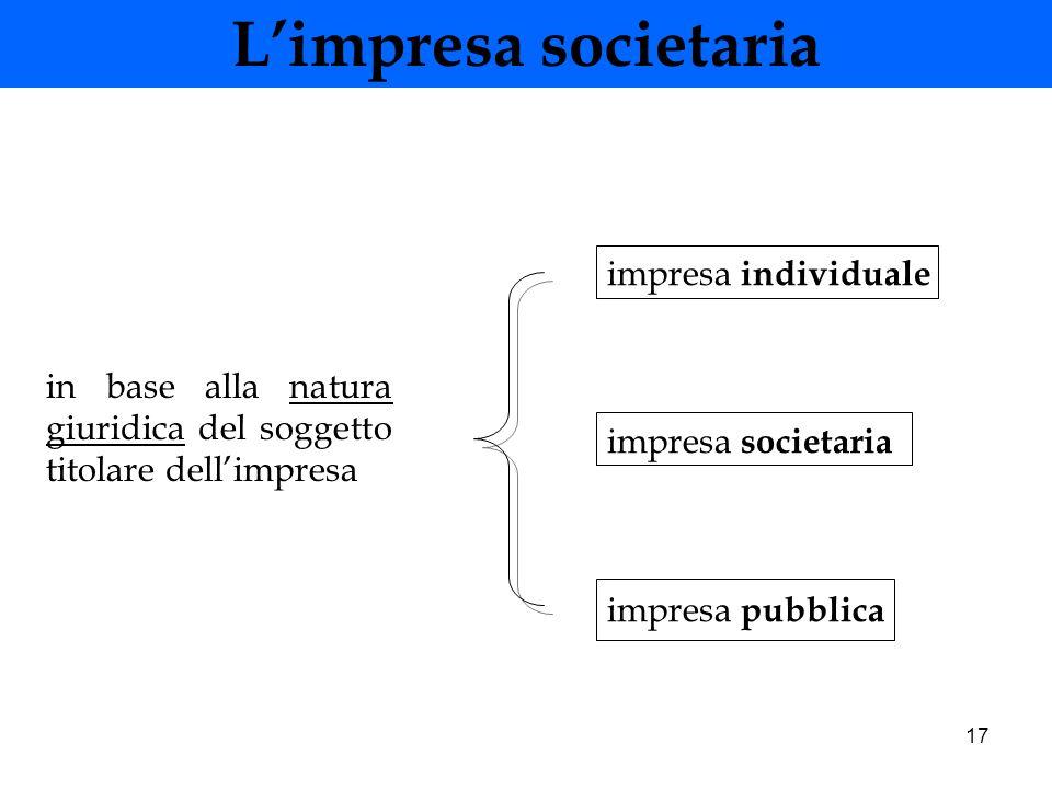 17 Limpresa societaria in base alla natura giuridica del soggetto titolare dellimpresa impresa individuale impresa societaria impresa pubblica