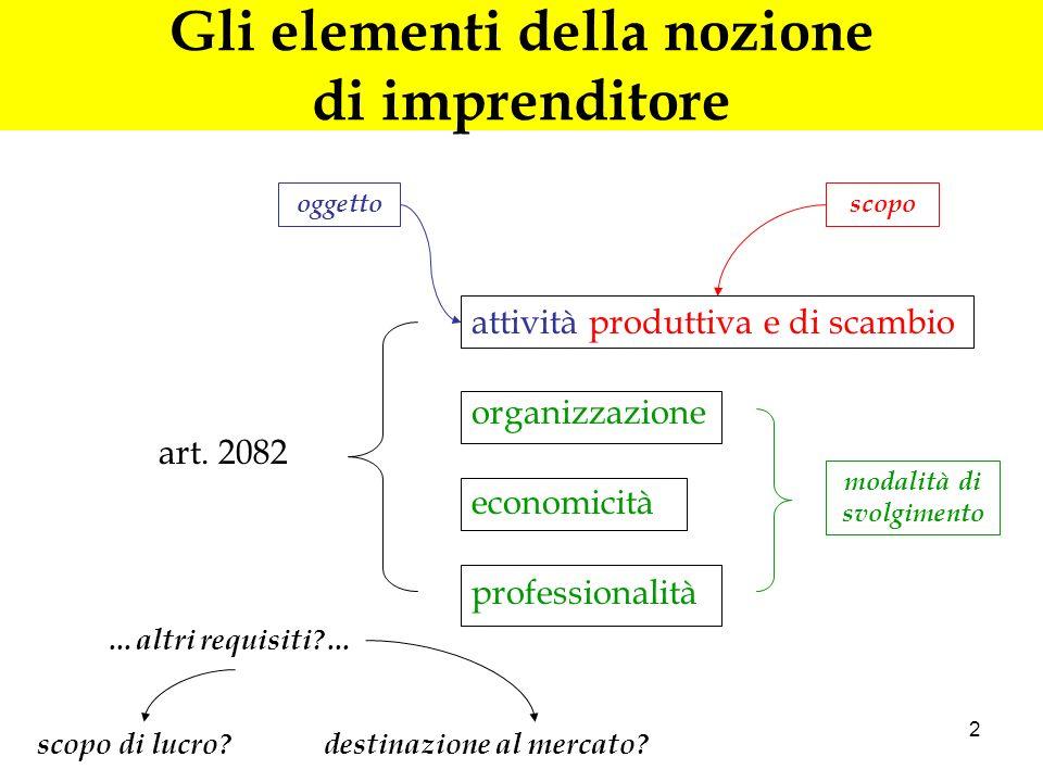 2 Gli elementi della nozione di imprenditore art. 2082 attività produttiva e di scambio organizzazione economicità professionalità modalità di svolgim