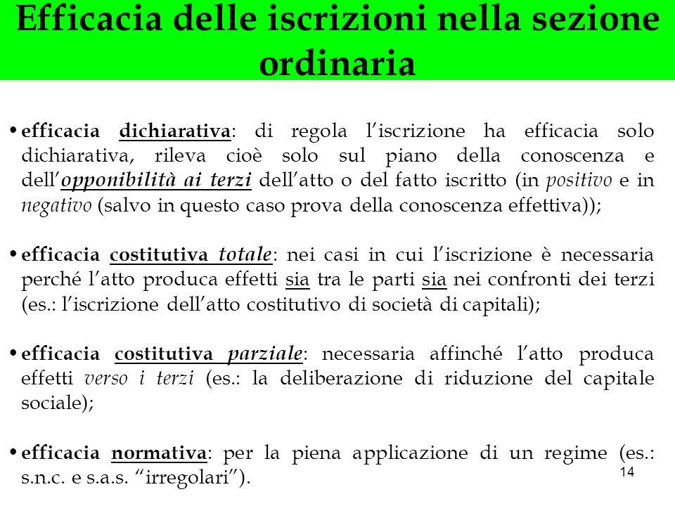14 Efficacia delle iscrizioni nella sezione ordinaria efficacia dichiarativa : di regola liscrizione ha efficacia solo dichiarativa, rileva cioè solo