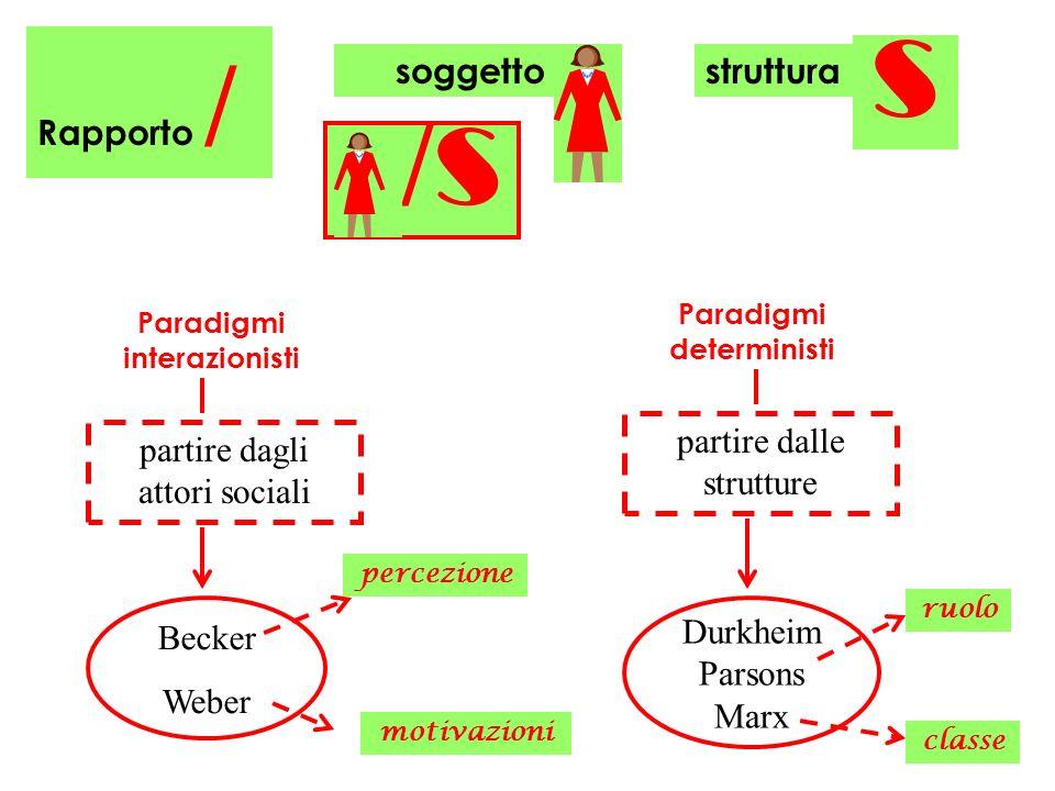 soggetto Paradigmi interazionisti Paradigmi deterministi s struttura Rapporto / / s partire dagli attori sociali partire dalle strutture Durkheim Pars
