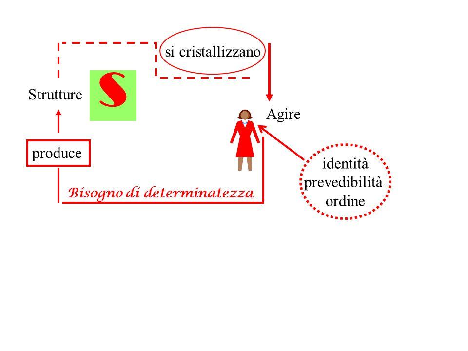 Strutture Agire Bisogno di determinatezza identità prevedibilità ordine produce s si cristallizzano