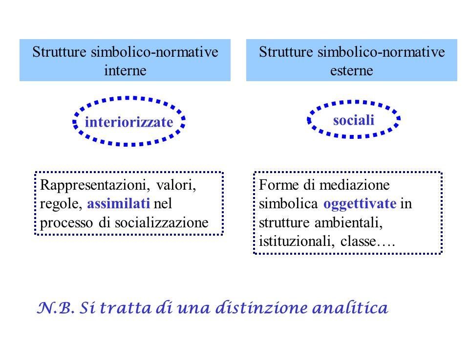 Strutture simbolico-normative interne Strutture simbolico-normative esterne interiorizzate sociali Forme di mediazione simbolica oggettivate in strutt