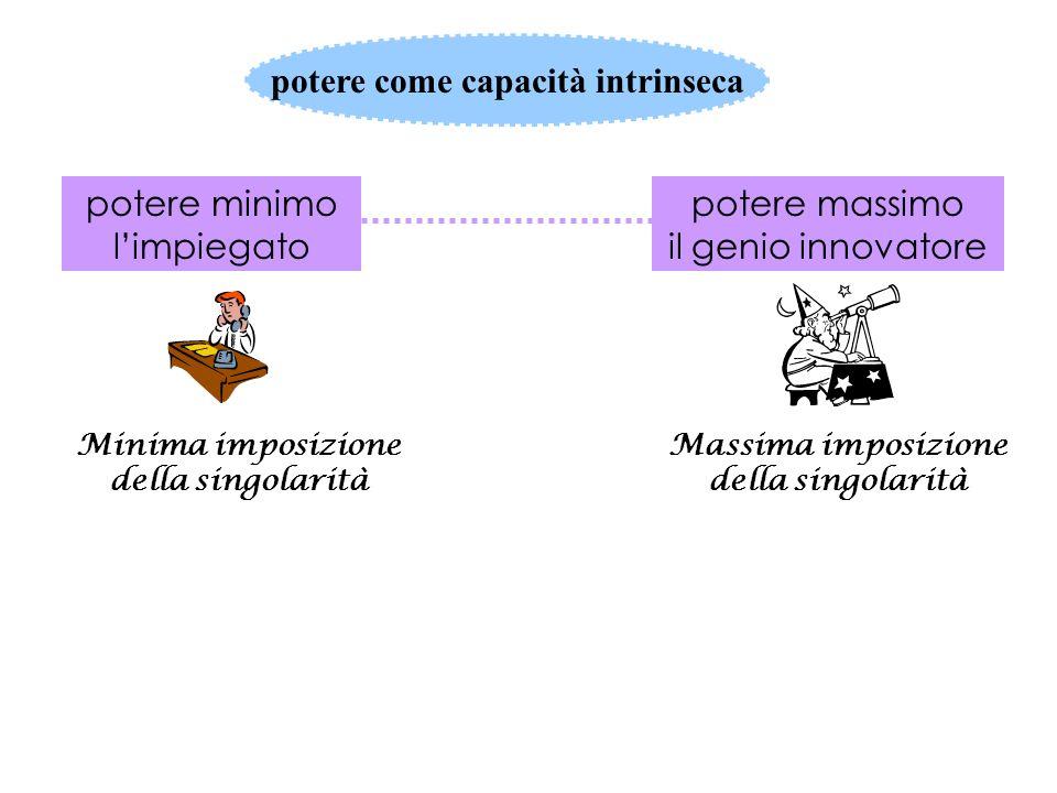 tipi di trasformazione significati grado di flessibilità/rigidità Modelli di mutamento adattamentorivoluzione evoluzione progresso regresso sviluppo Sistema rigidoSistema flessibile orientato dalle funzioni di stabilità orientato dalle funzioni di adattamento