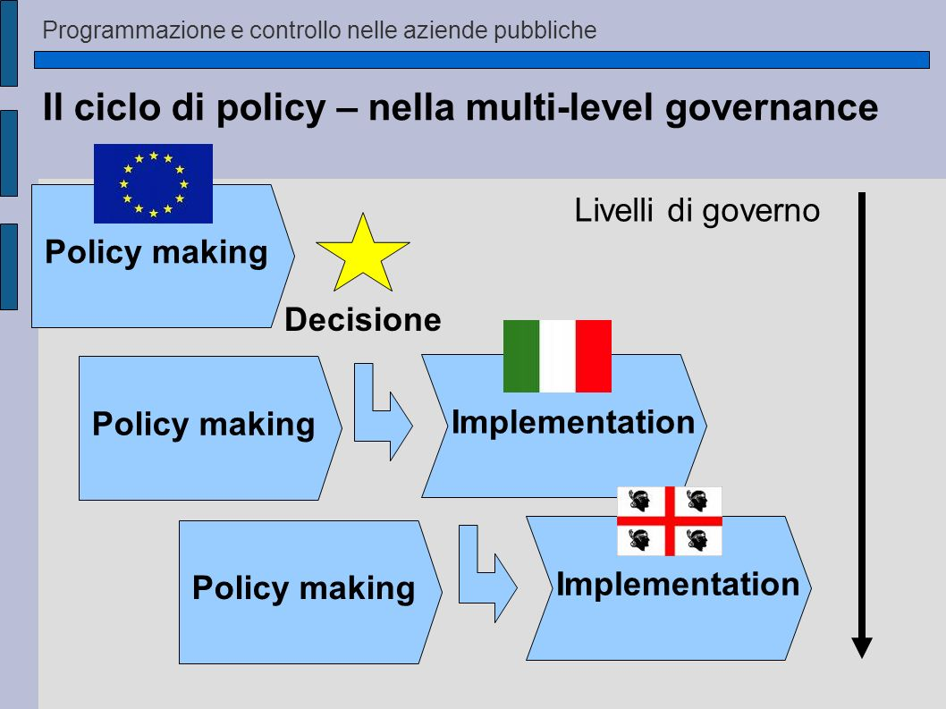 Il ciclo di policy – nella multi-level governance Implementation Decisione Policy making Implementation Livelli di governo Policy making Programmazion